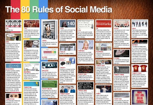 80 regler for social media marketing [INFOGRAFIK]