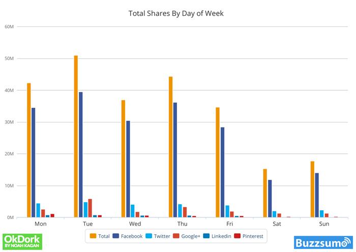 Antallet af delinger per dag