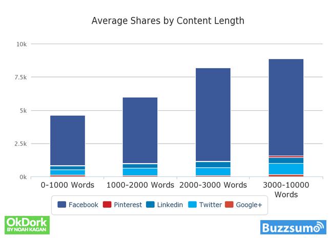 Langt indhold får flere delinger end kort indhold