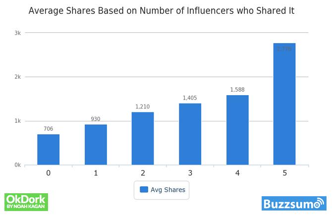 Gennemsnitlig antal delinger baseret på antallet af influencers, der havde det det