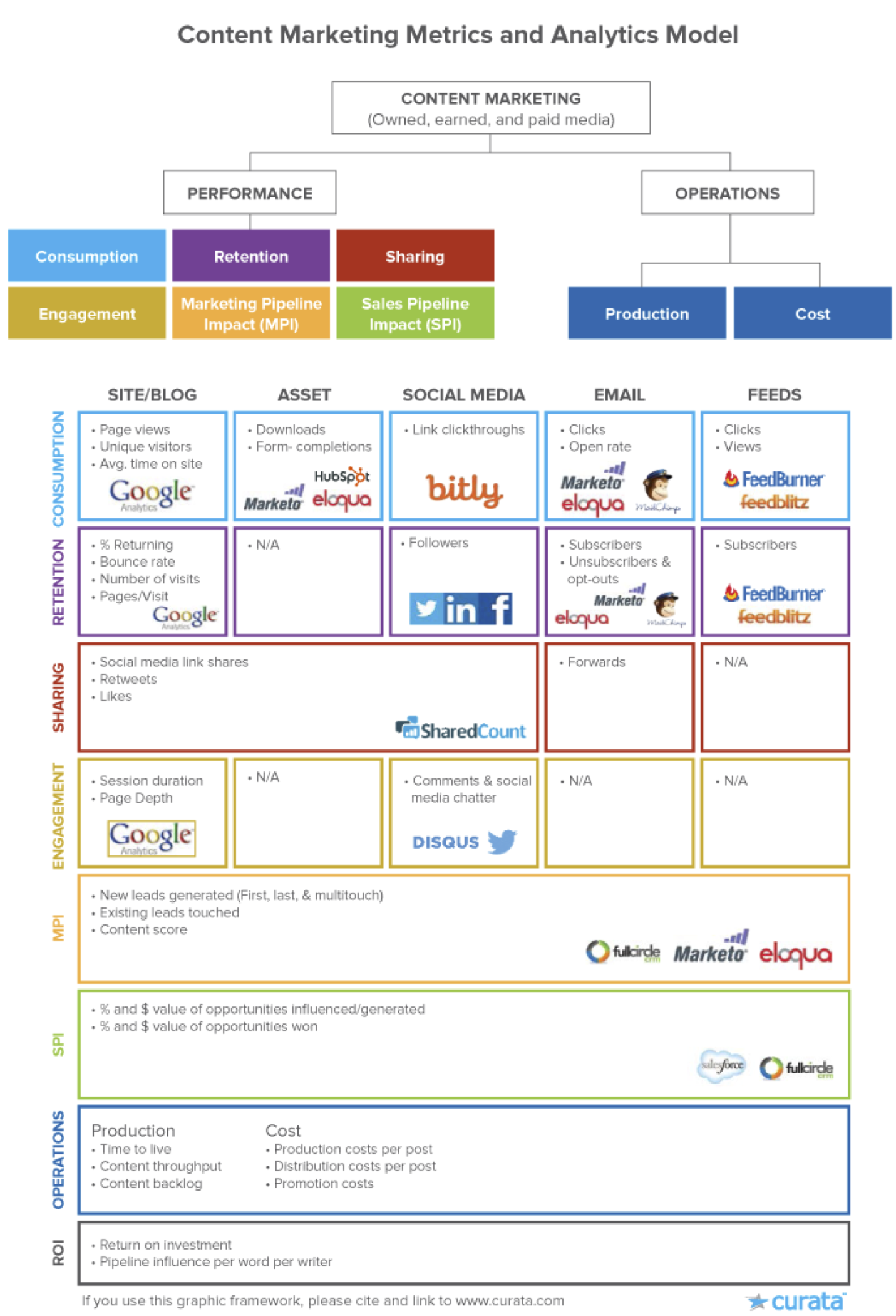 Content-Marketing-Metrics-and-Analytics-Model
