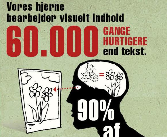 Infografik: Visuelt indhold - sig det med billeder – det virker