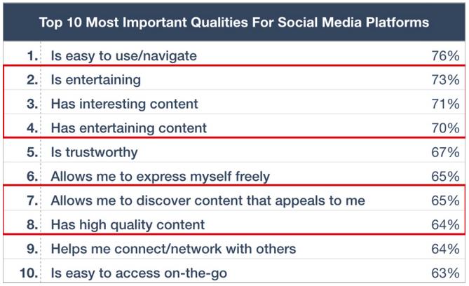 Vi bruger de sociale medier til at finde godt indhold