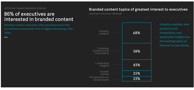 Ledere vil gerne have branded content