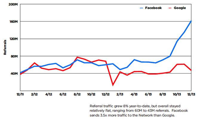 Facebook skaber stadig mest hjemmeside-trafik