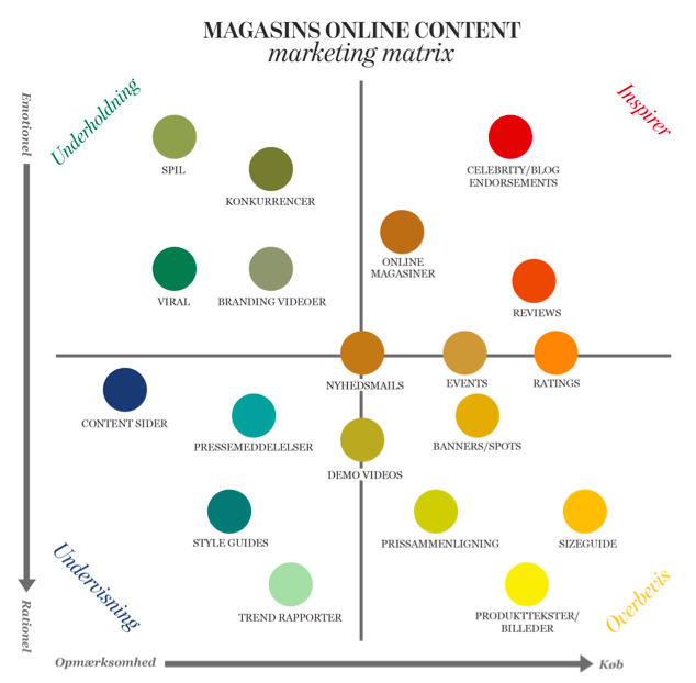 Magasin_content_matrix