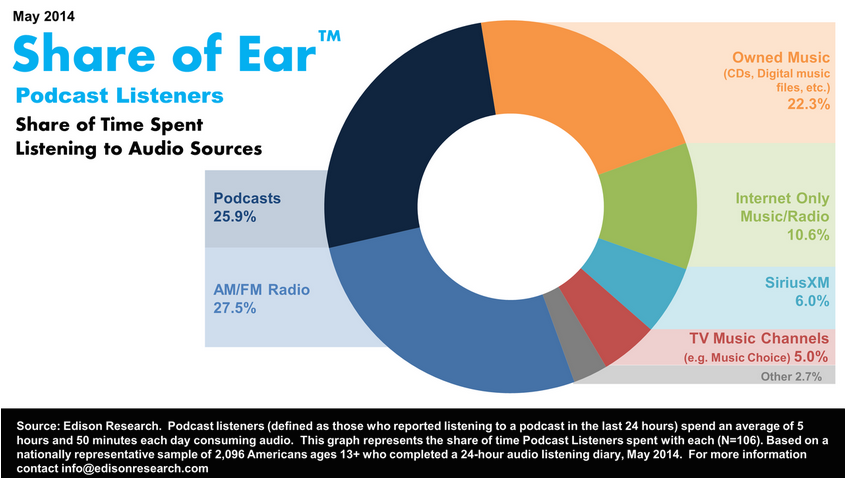 Share_of_ear