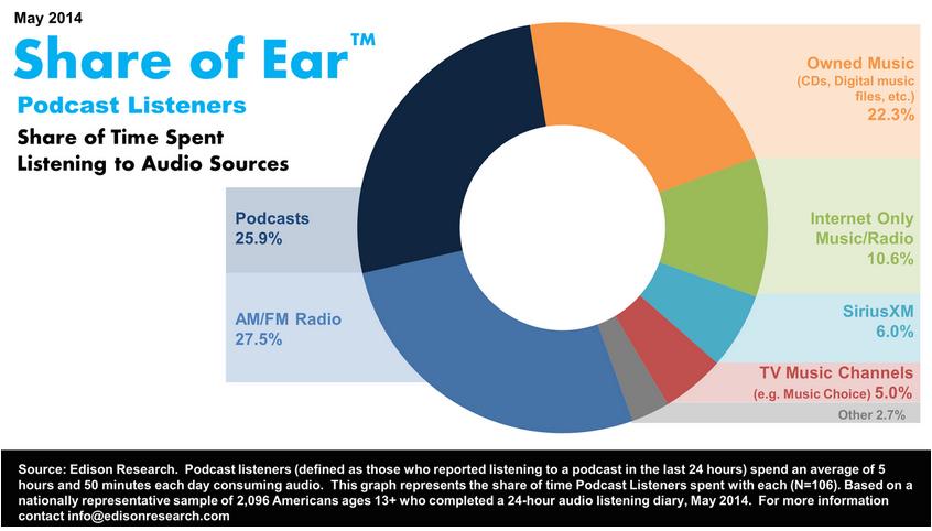 Share_of_ear
