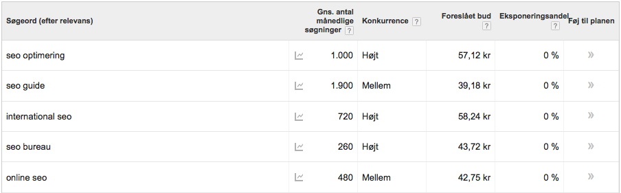 Adwords SEO-optimering