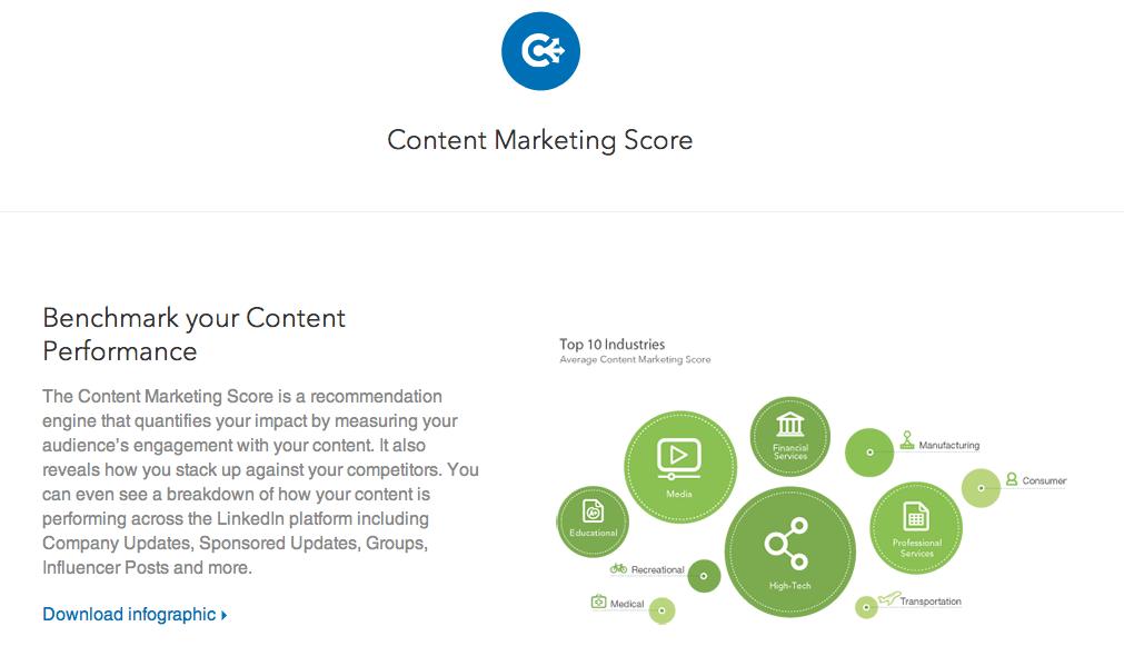 LinkedIns content marketing score