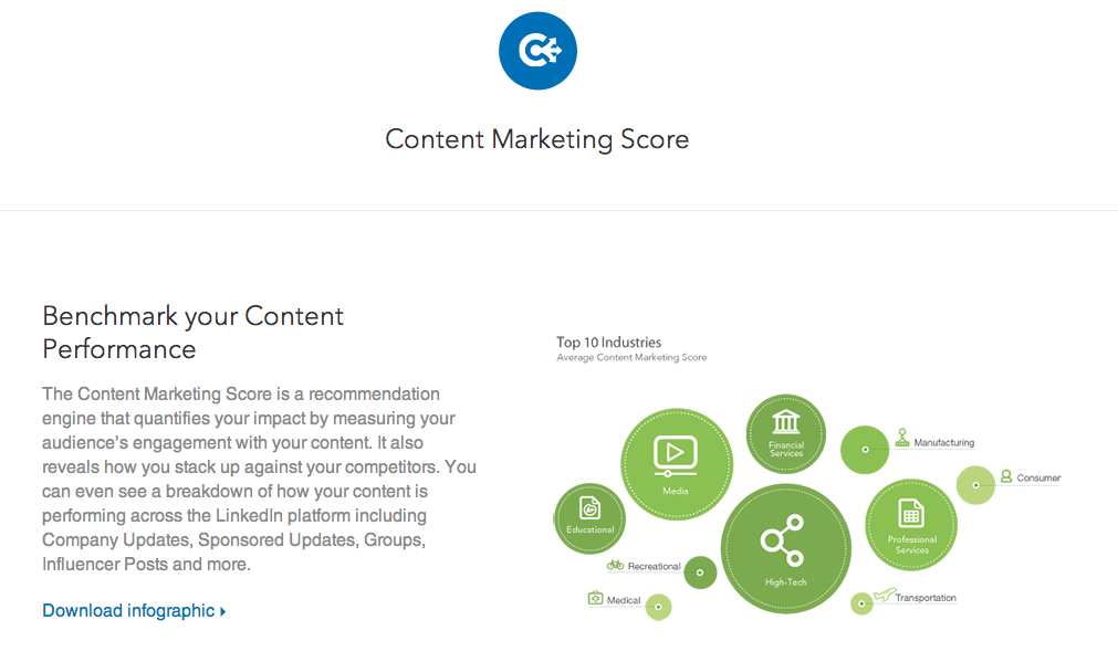 LinkedIns content marketing score