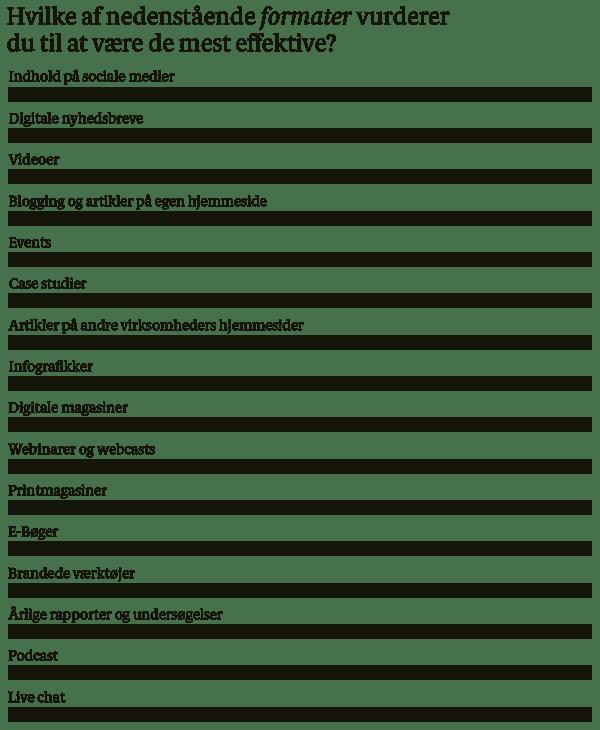 5. Produktion (2) – Hvilke formater vurderes mest effektive