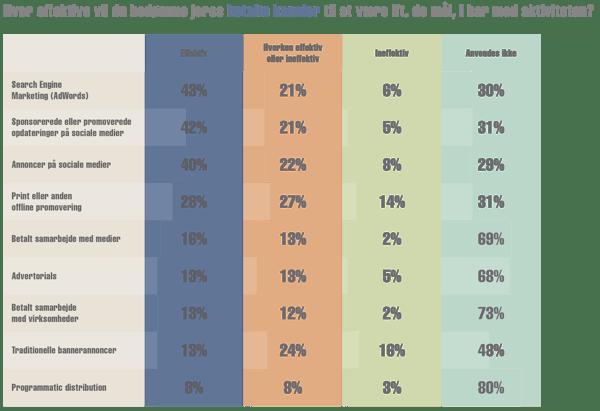 6. Distribution (3) – Bedømme betalte kanaler