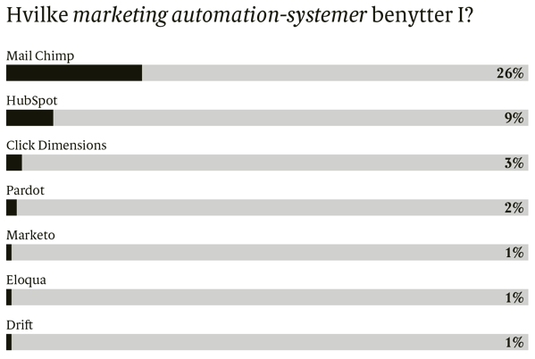 automation-systemer