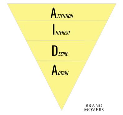 AIDA-modellen Brand Movers