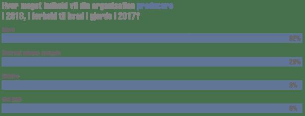 5. Produktion (1) – Hvor meget indhold producere