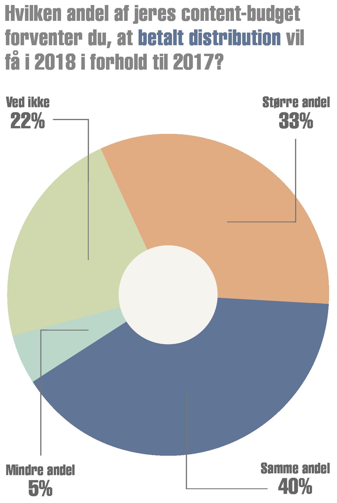 2. Budget (5) – Forventning betalt distribution