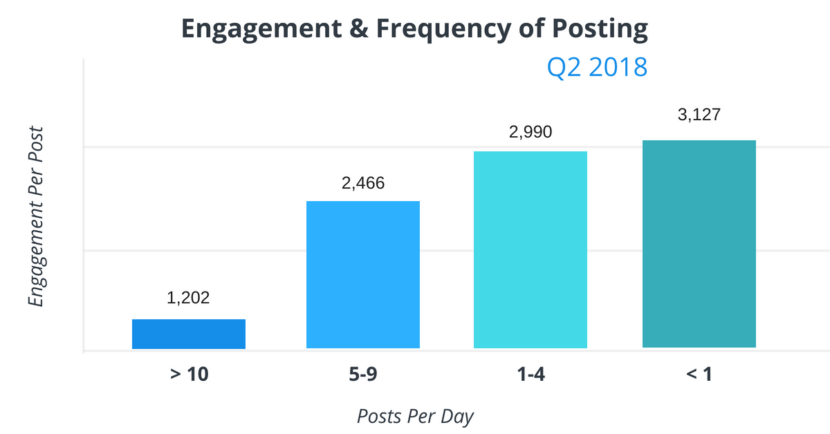 Engagement and Frequency