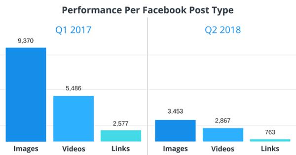Performance Per Facebook Post Type