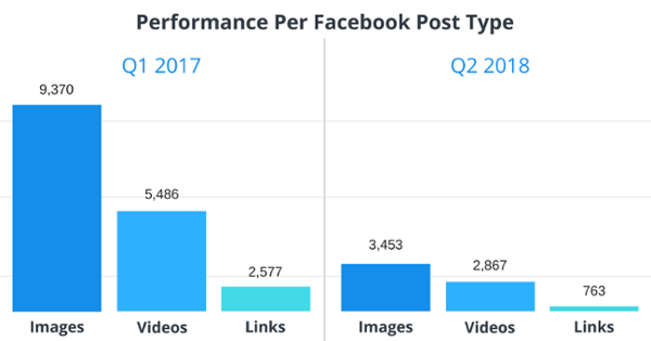 Performance Per Facebook Post Type