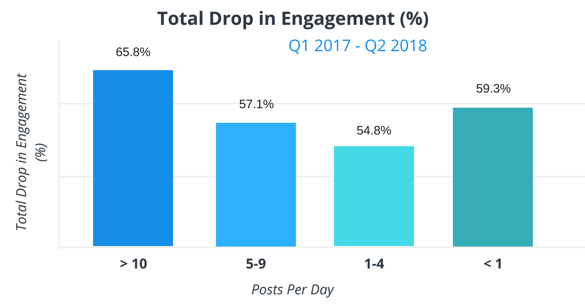 total drop in engagement