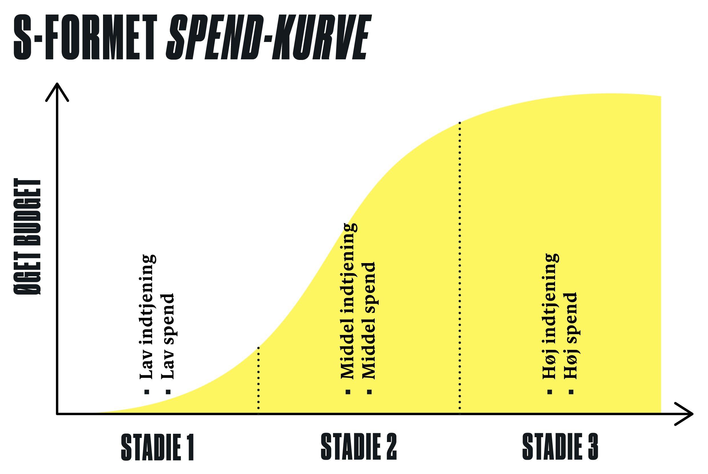S-formet-spend-kurve