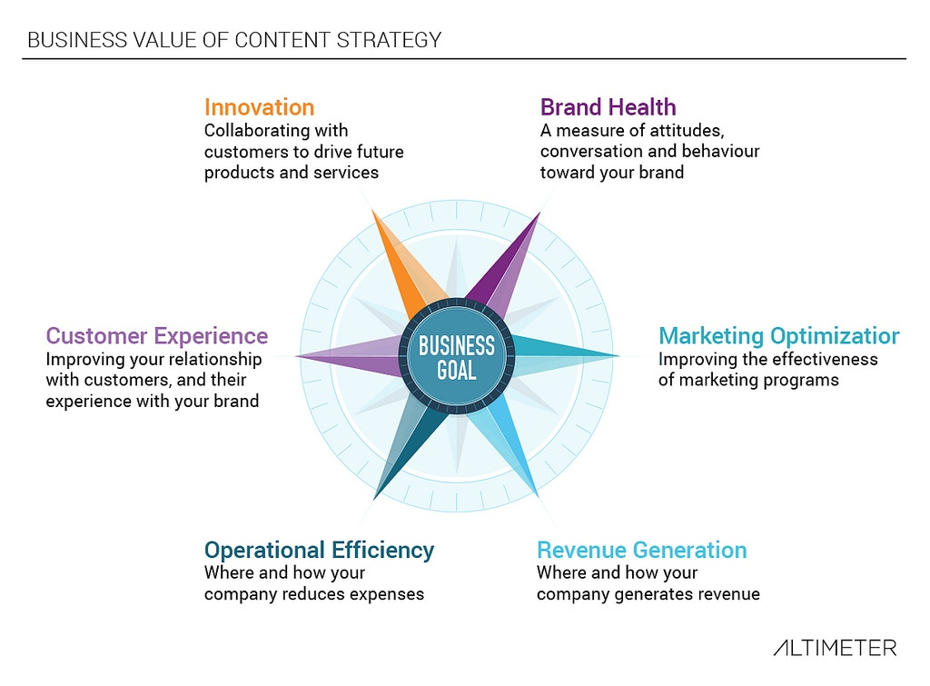 business-value-of-content-strategy.jpg