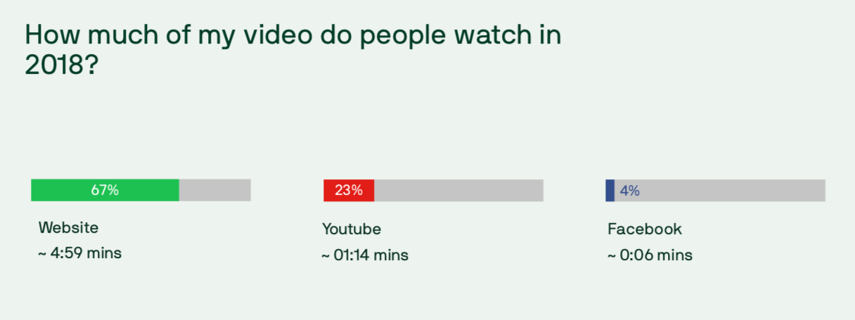video view-time