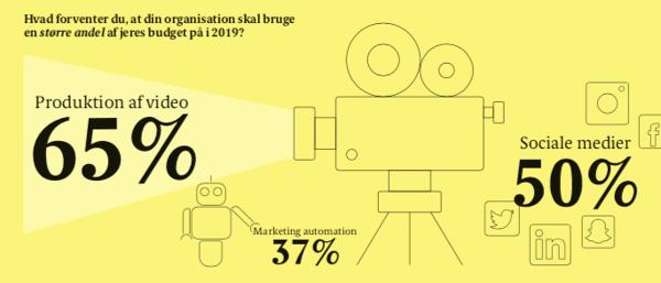 flere penge på marketing automation