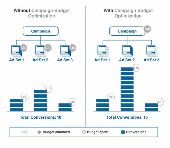 campaign budget optimization 2019