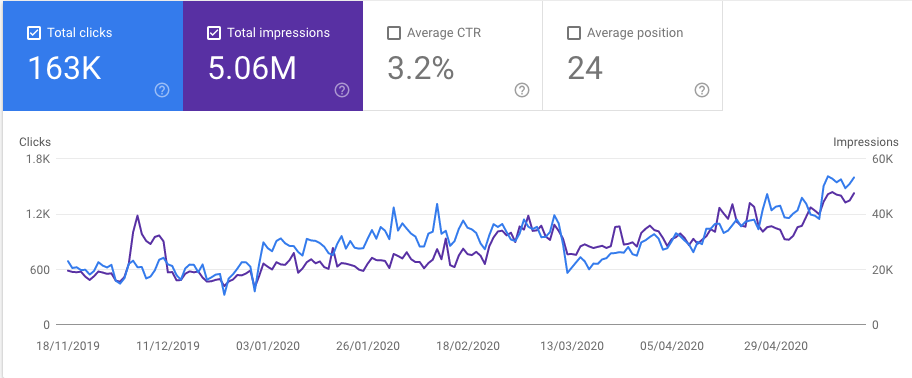 Mål seo performance i google search console