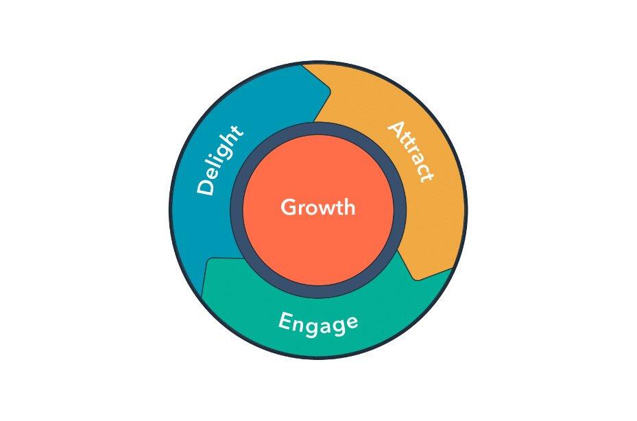 Hvorfor inbound marketing? 6 gode grunde baseret på data